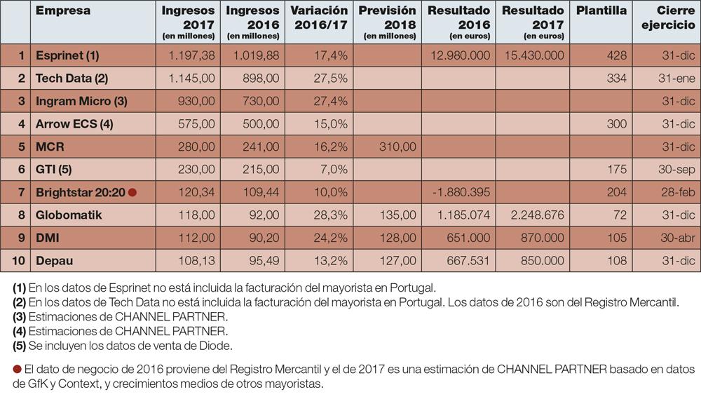 Los 10 primeros mayoristas del Ranking del Canal TIC 2018.