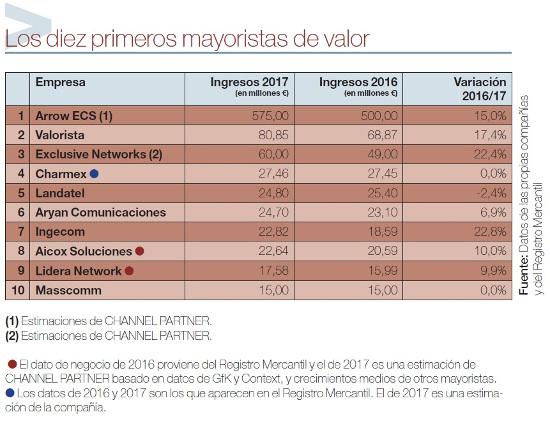 Ranking de los primeros mayoristas de valor en 2017.