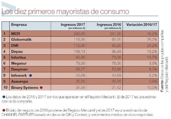 Los 10 primeros mayoristas de consumo del Ranking del Canal TIC 2018.