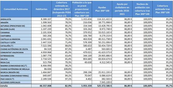 Principales magnitudes del Plan 300x100 del Gobierno.