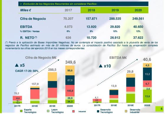 Plan Estratégico 2018-2020 del Grupo Amper.