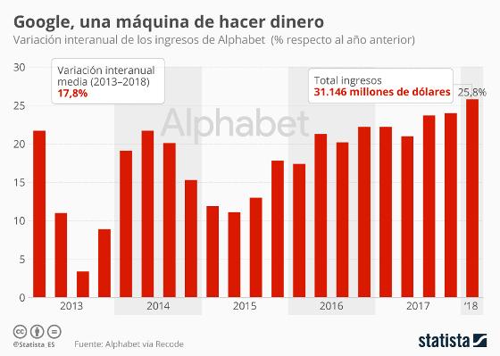 Gráfico de Statista sobre el volumen de ventas de Alphabet desde 2013.