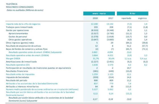Resultados Telefónica primer trimestre de 2018. Datos generales.