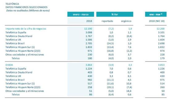 Resultados Telefónica primer trimestre de 2018. Datos por regiones.