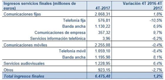 Ingresos por servicios finales 4T 2017 y tasa de variación interanual (millones de € y porcentaje)
