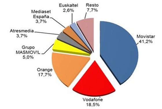 Ingresos minoristas por operador 4T 2017 (porcentaje)
