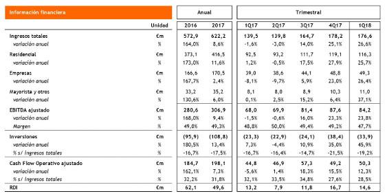 Resultados financieros consolidades del Grupo Euskaltel en el primer trimestre de 2018.