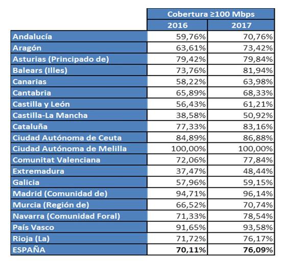 Cobertura FTTH en España por Comunidades Autónomas en 2017. Fuente: Ministerio
