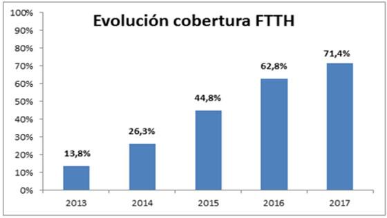 Evolución cobertura FTTH en España.