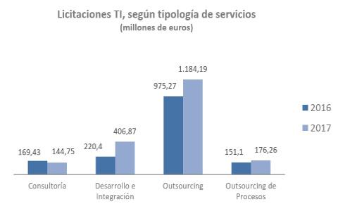 Licitaciones de servicios y consultoría TI en España en 2017.
