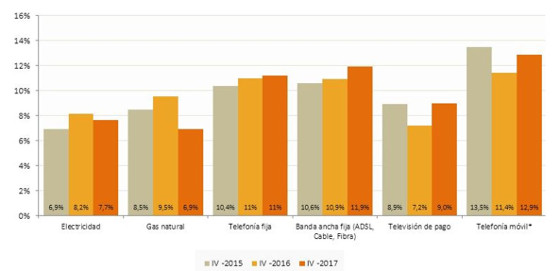 Hogares que han cambiado de suministrador/proveedor en los últimos doce meses.