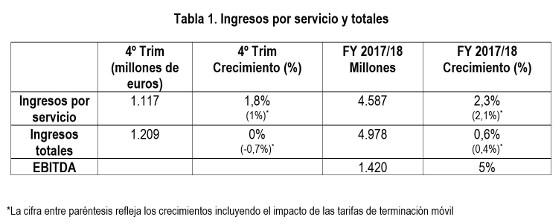 Resultados Vodafone ejercicio fiscal 2017/2018.