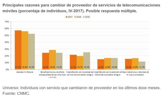 Razones para el cambio de proveedor de telefonía móvil. Fuente: CNMC.
