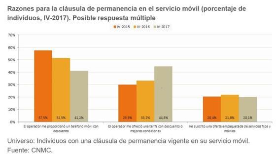 Razones claúsula de permanencia 2017. Fuente CNMC.