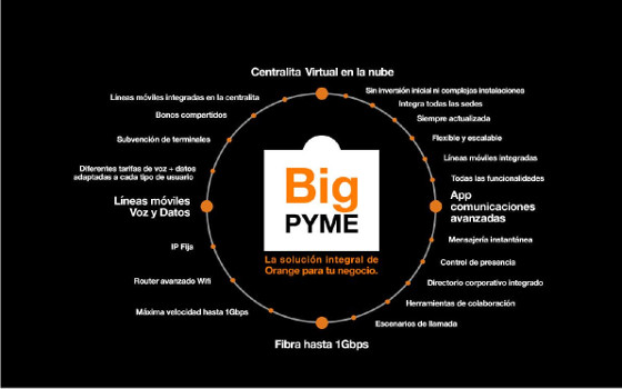 Orange lanza BIG PYME, su oferta convergente para pequeños negocios
