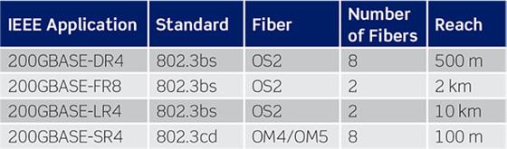 Tabla de opciones actuales y planeadas para 200 Gb/s
