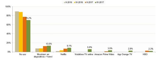 Uso de plataformas de pago para ver contenidos audiovisuales online (porcentaje de hogares). Posible respuesta múltiple. Fuente CNMC.