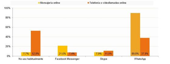 Servicios de mensajería/telefonía online usados habitualmente. Fuente CNMC