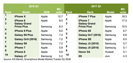 Modelos de smartphones más vendidos en el primer trimestre de 2018.