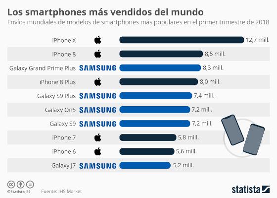 Gráfico de Statista sobre los modelos de smartphones más vendidos en el primer trimestre de 2018.