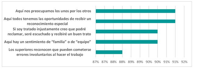 Datos extraídos del Trust Index, encuesta realizada a los empleados de las Mejores Empresas para Trabajar en Europa.