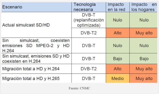 Escenario TDT según la CNMC.