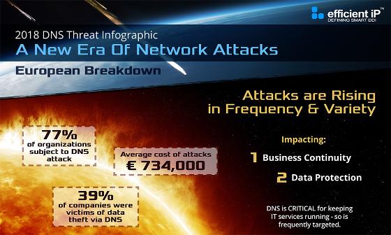 Las empresas europeas son las que sufren mayores pérdidas por los ataques de red