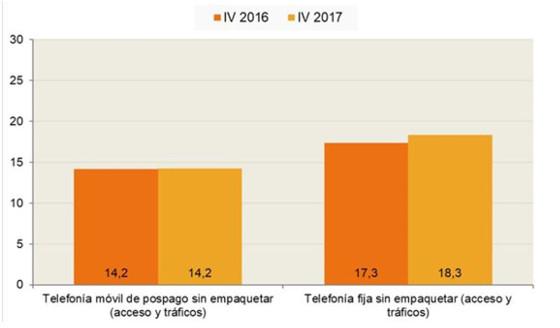 Gasto total y número de líneas móviles de pospago de los hogares que contratan el paquete quíntuple (IVA no incluido, euros al mes)