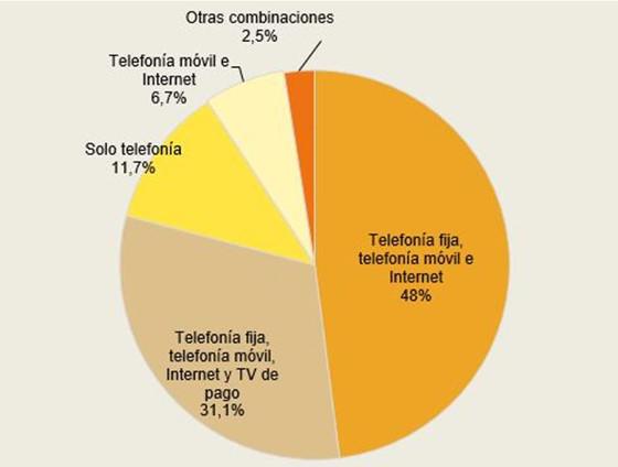 Hogares según combinación de servicios de comunicaciones electrónicas contratados (porcentaje de hogares, IV-2017)