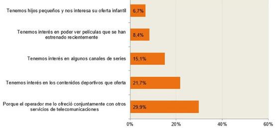 Principal razón para tener televisión de pago en el hogar (porcentaje de hogares, IV-2017).
