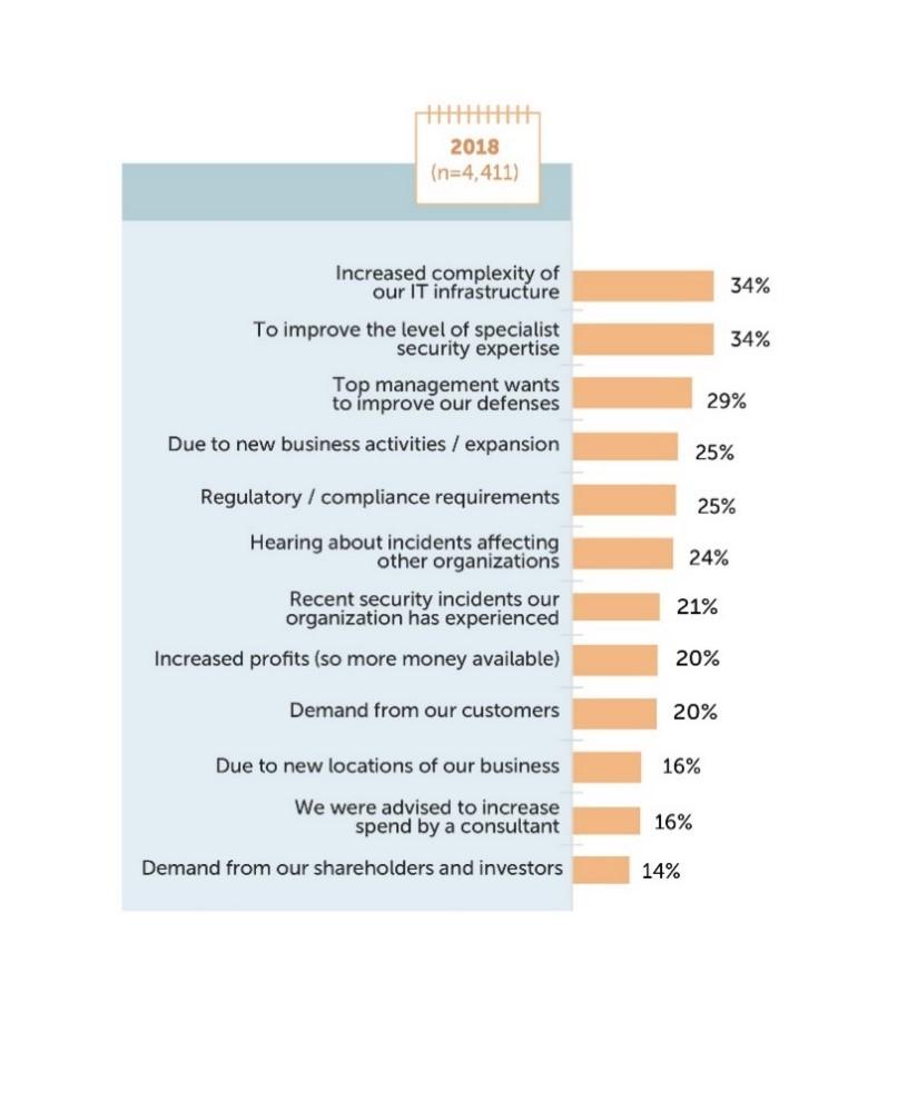 Principales razones para invertir en seguridad TI.