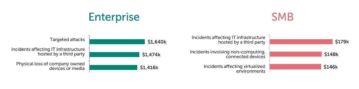 Principales incidentes que afectan a pymes. Costes crecientes: los tres incidentes de seguridad más importantes.
