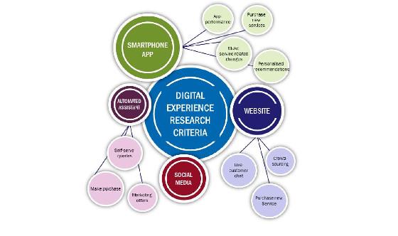 Índice de Experiencia Digital (DXi) de Analysys Mason