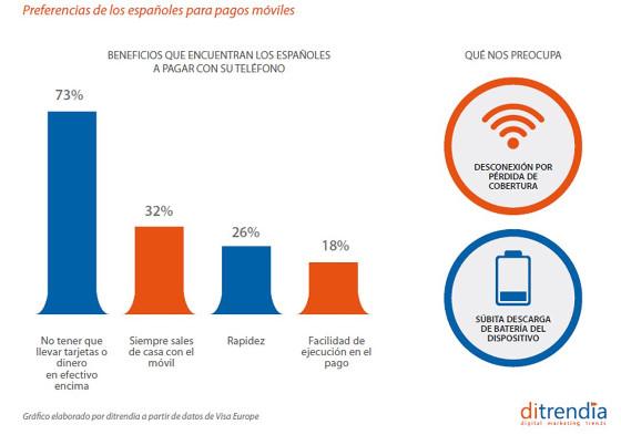 Preferencias de los españoles para pagos móviles. Fuente: ditrendia.