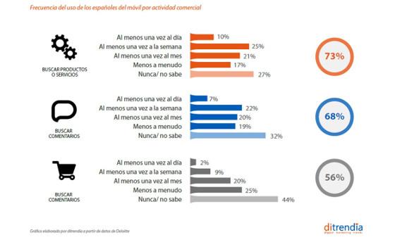Frecuencia del uso de los españoles del móvil por actividad comercial. Fuente: ditrendia.