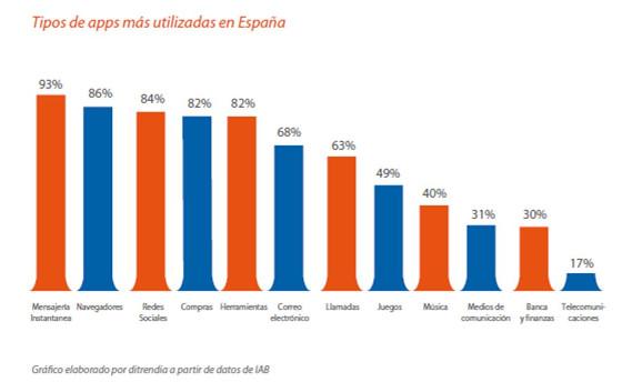 Tipo de apps más utilizadas en España en 2018. Fuente: ditrendia.