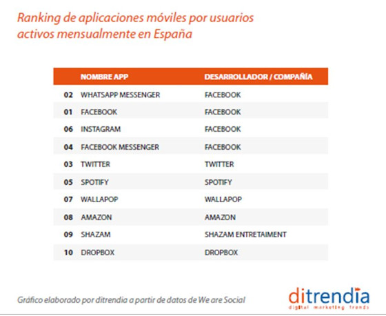 Ranking de app más utilizadas en España en 2018. Fuente: ditrendia.