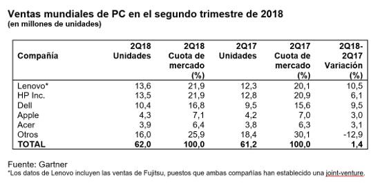 Ventas de PC en todo el mundo en el segundo trimestre de 2018, según Gartner.