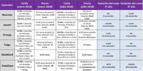 Evolución de los precios de los principales operadores en las tarifas de fibra óptica y fijo entre enero y julio de 2018