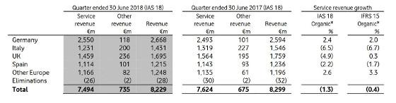 Resultados de Vodafone España en su primer trimestre del año fiscal 2018 -2019.