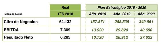 Amper gana un 60% más en el primer semestre del año