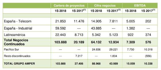 Principales resultados del Grupo Amper en el primer semestre del año.