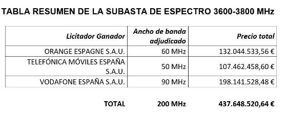 Reparto de espectro para 5G en España.
