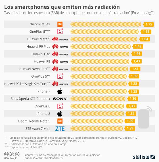 Móviles que emiten mayor radiación. Agosto 2018. Fuente Statista.