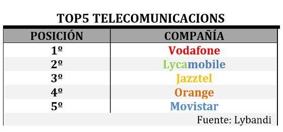 Operadoras mejor y peor valoradas en España
