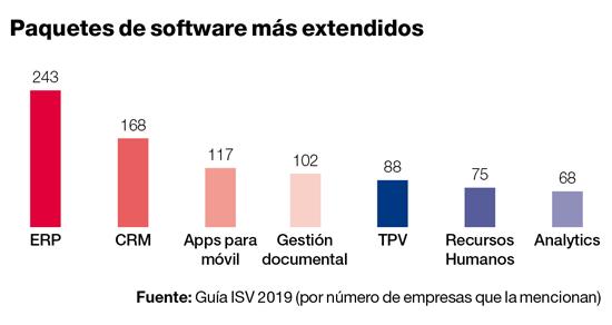 Formatos de software más extendidos entre los ISV españoles.
