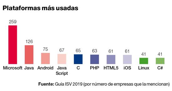 Las plataformas de desarrollo más usadas por los ISV españoles.