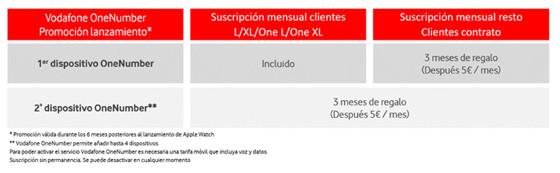 Tarifas Vodafone OneNumber