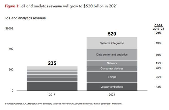 El mercado IoT alcanzará los 520.000 millones de dólares en 2021