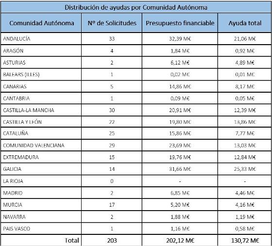Distribución ayudas PEBA por comunidades autónomas.